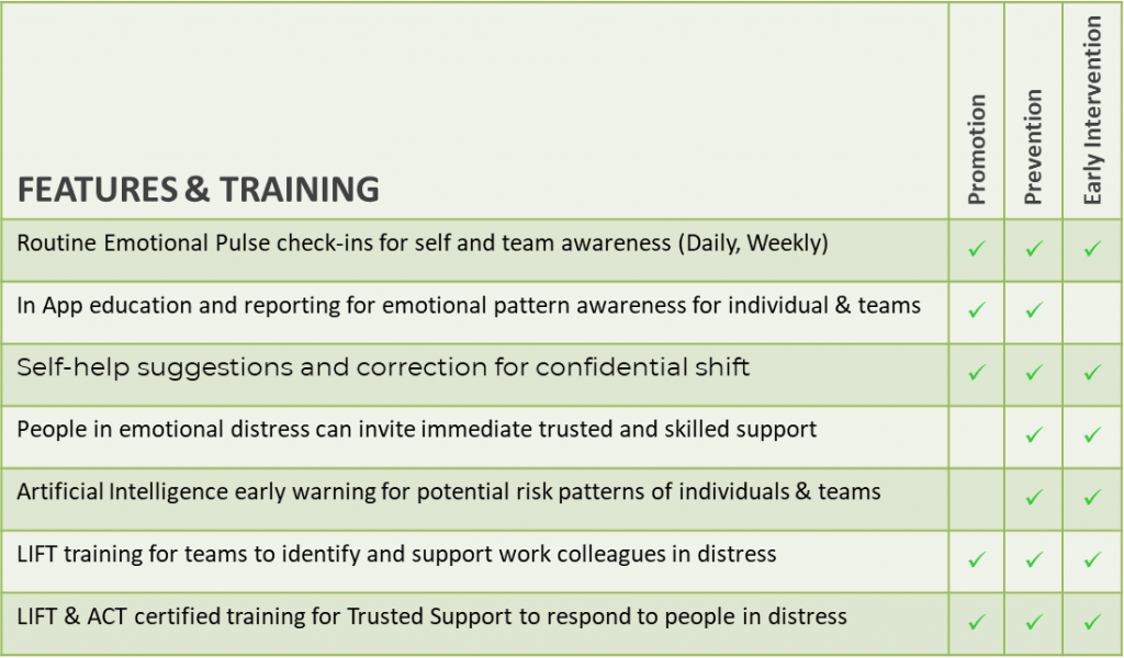 The Features & Training contained within LIFT Program